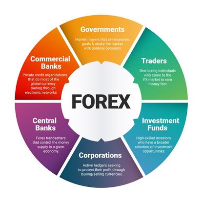 foreign exchange, Fx, forex la gi