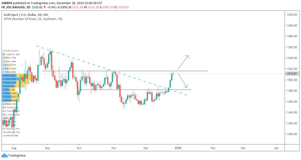 Biểu đồ giá vàng trên trading view