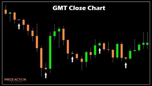 gmt-chart-1592740
