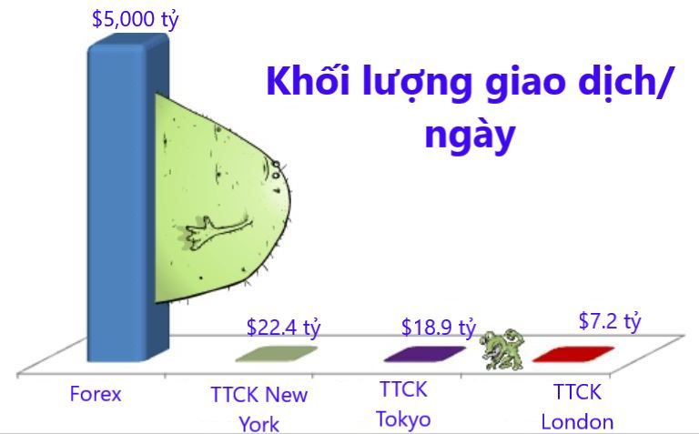 Giao dich Forex - Khoi luong