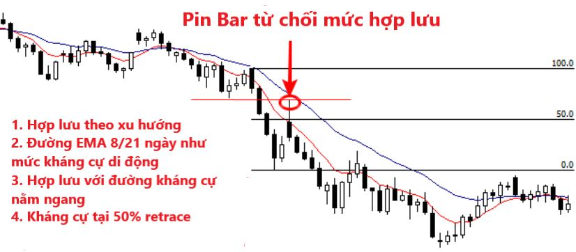 Chien luoc Price Action