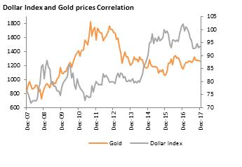 Mối tương quan giữa đồng USD và giá vàng