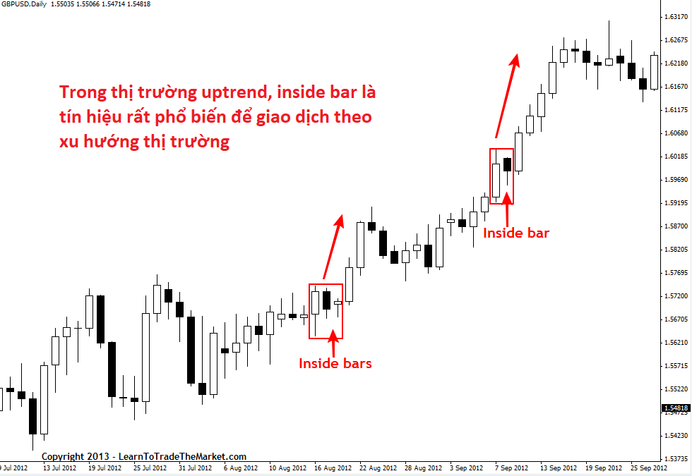 price-action