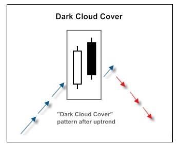 Mô hình nến Mây đen che phủ