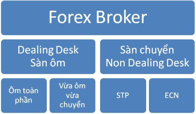 sàn-forex