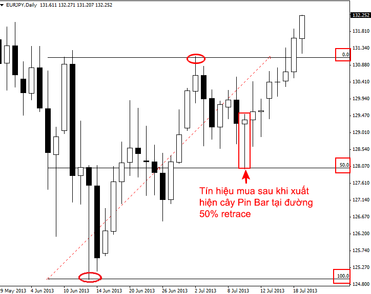 trading-pin-bars-on-retracements