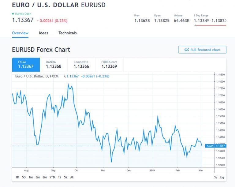 Đầu tư forex là gì? Đầu tư forex xuất hiện từ khi nào? 2