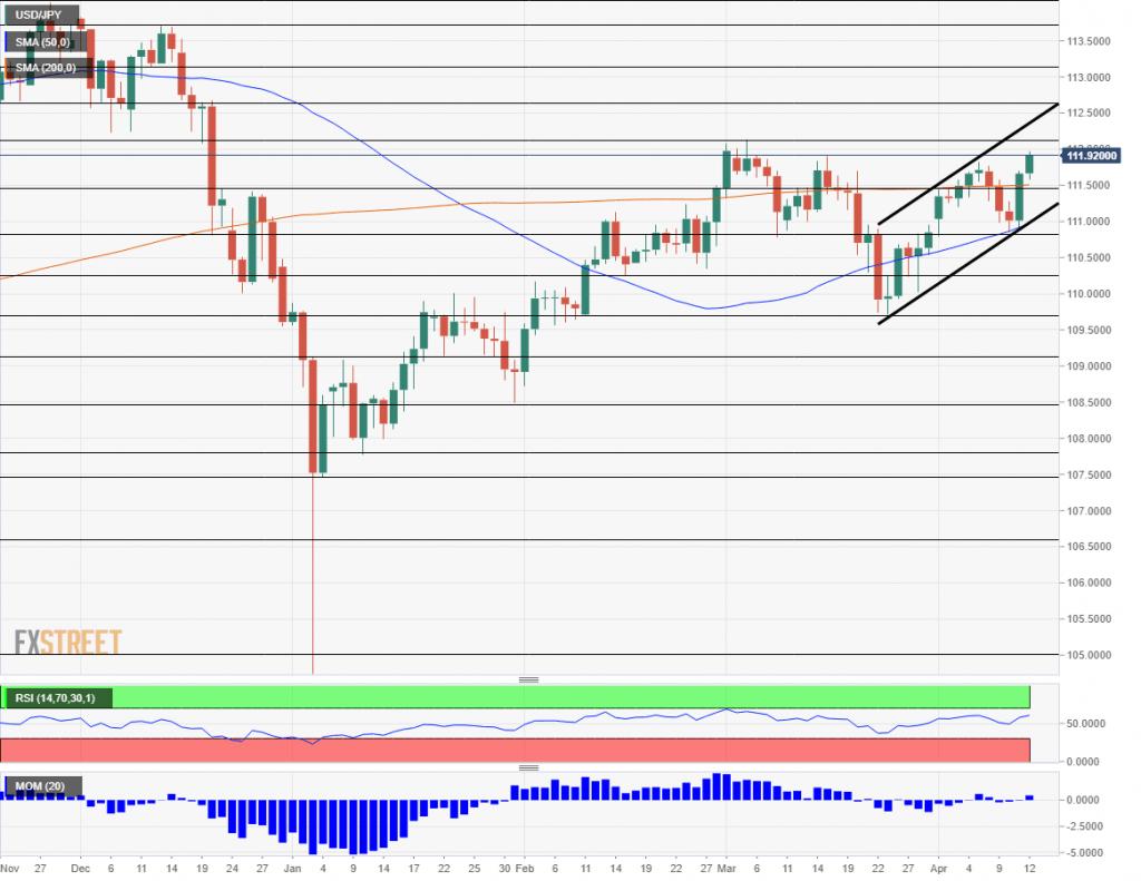 Thị trường forex: Liệu USD/JPY có tăng lên 114 rồi trở về 110? 1