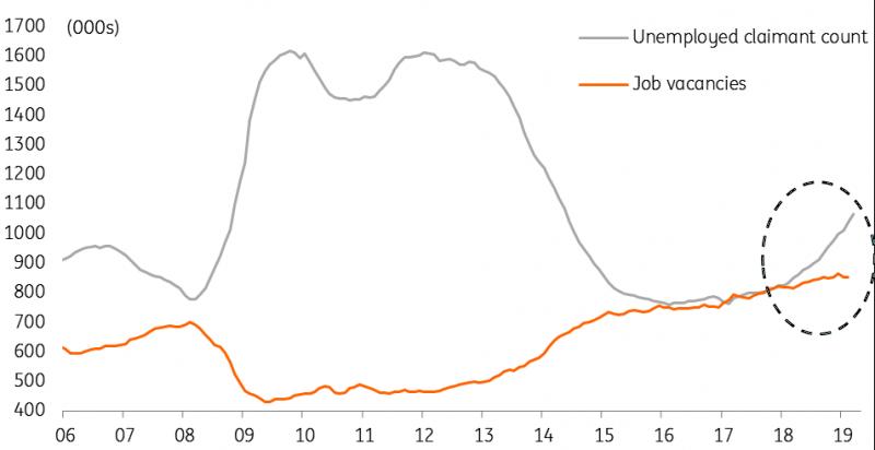 Thị trường forex: Nước Anh cũng có lúc gặp phải tình trạng đất chật người đông trên thị trường việc làm 2