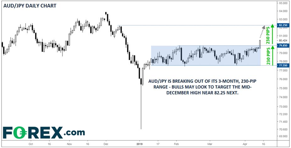Thị trường forex: Liệu USD/JPY có tăng lên 114 rồi trở về 110? 3