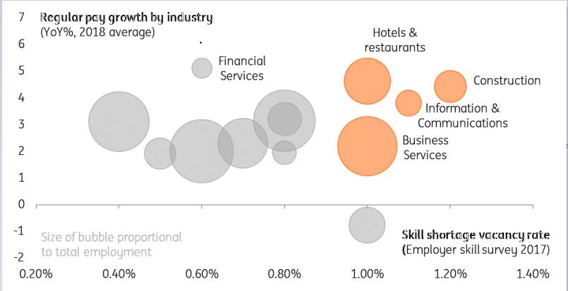 Thị trường forex: Nước Anh cũng có lúc gặp phải tình trạng đất chật người đông trên thị trường việc làm 1