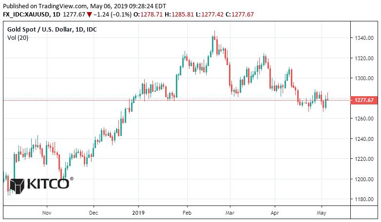 Thị trường vàng: Giá vàng giảm đâu phải chỉ bởi Đô la Mỹ 1