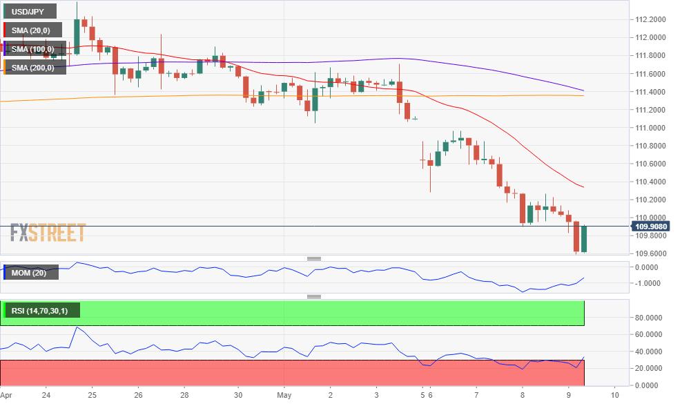 Thị trường forex: USD/JPY vẫn đang trong xu hướng giảm 1