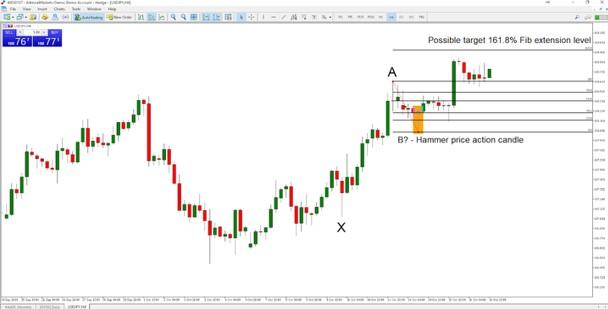 Chiến lược giao dịch Fibonacci trong Forex: Xu hướng tăng