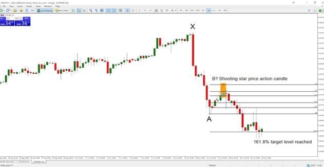 Chiến lược giao dịch Fibonacci trong Forex: Xu hướng giảm
