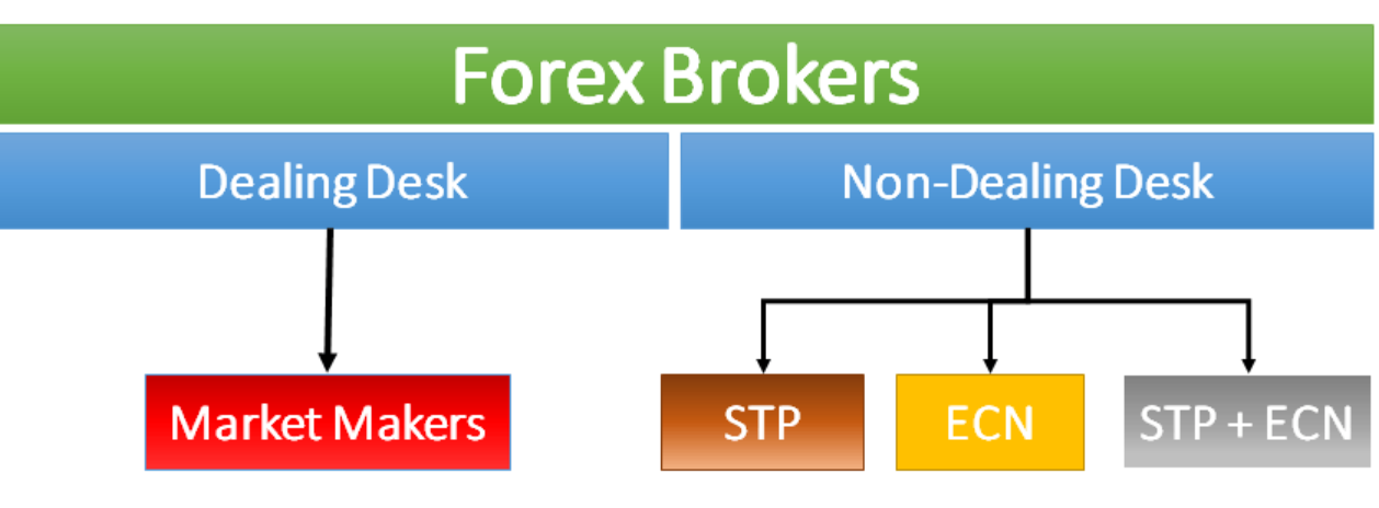 Forex broker la gi