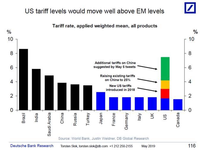 Thị trường forex: Cuộc đàm phán thương mại Mỹ - Trung Quả bóng đang nằm trong chân của chính quyền ngài Trump 2
