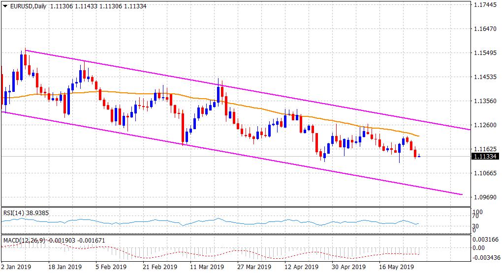 Thị trường forex: Đồng đô la đã trở lại mạnh mẽ hơn chỉ số Dow Jones phục hồi 2