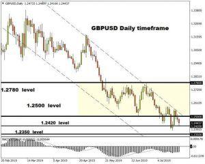 Thị trường forex: Biểu đồ GBP/USD
