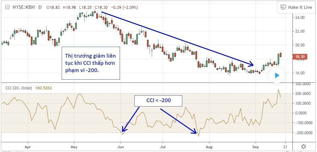 CCI-in-bearish-trend