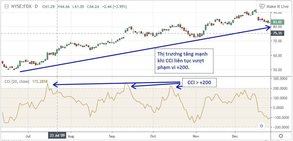 CCI-in-bullish-trend