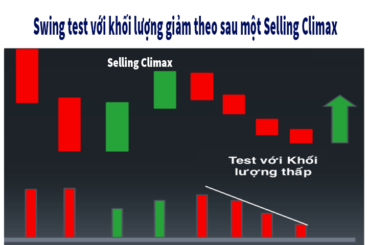 Swing test sau selling climax