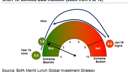 Bull and bear indicator là gì?