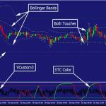BolliToucher Indicator là gì? Chiến lược dùng BolliToucher trong Forex Binary Option MT4 4