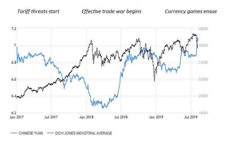 Thị trường forex: DJ và USD/CNY