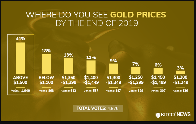 3 lý do tại sao giá Vàng có thể tiếp tục tăng 1