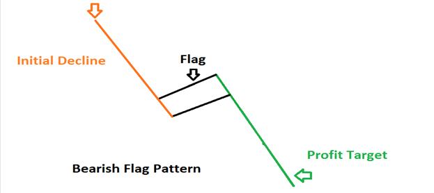 Bear flag là gì