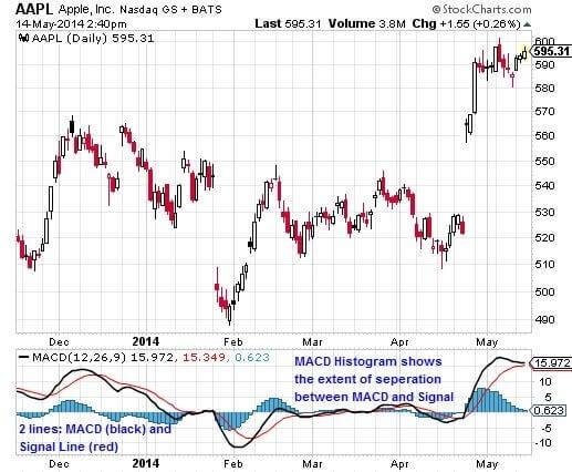 Chỉ báo MACD trên biểu đồ cổ phiếu Apple