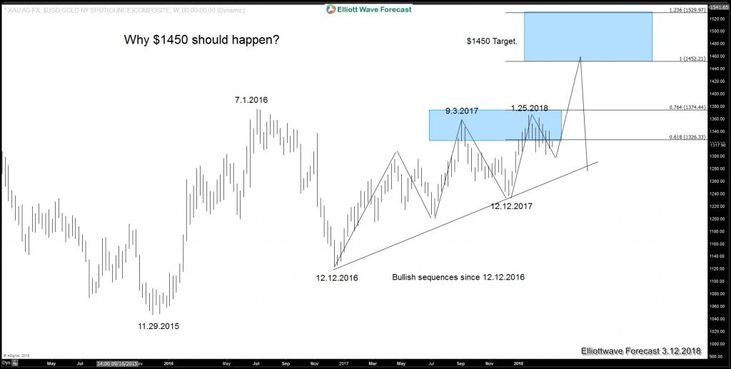 Biểu đồ thị trường vàng