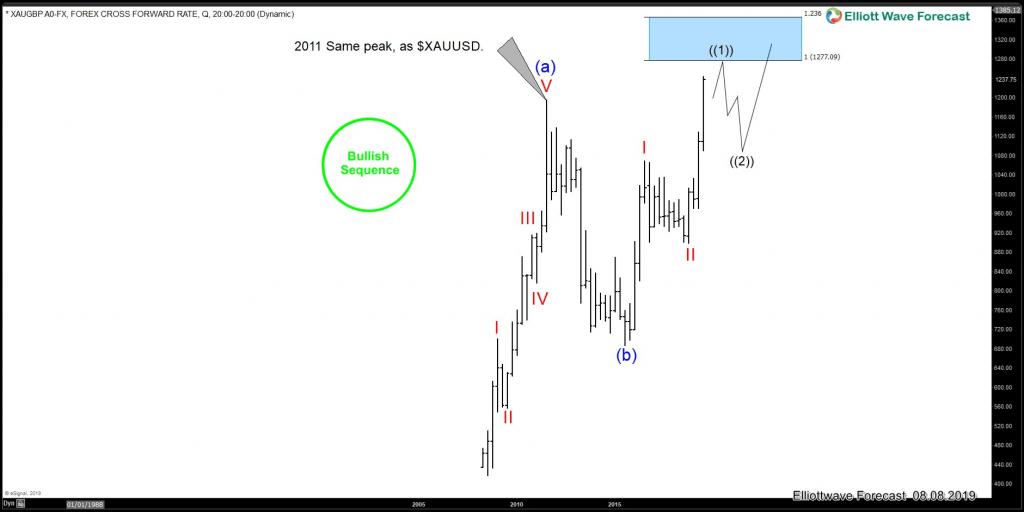 Biểu đồ thị trường vàng XAU/GBP