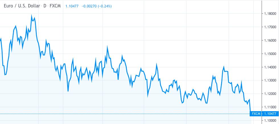 EURUSD Fed công bố lãi suất