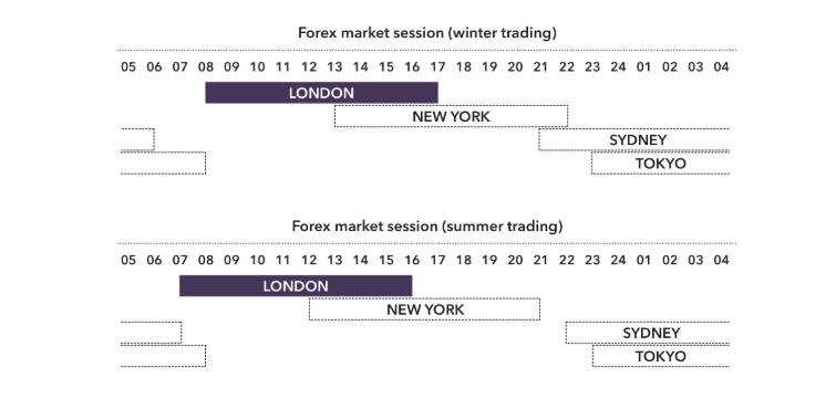 Ưu điểm giao dịch forex là gì? Tại sao là forex mà không là chứng khoán? 2