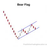 Bear flag là gì?