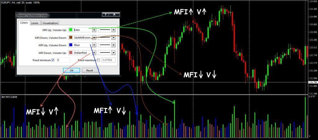 Chỉ số Market Facilitation Index MFI