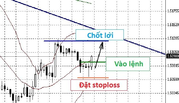 scalping-forex-strategy-ví-dụ-zoom