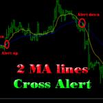 Đường MA Cross là gì? Hãy sử dụng MA Cross để tìm kiếm cơ hội giao dịch 6