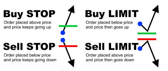 8 loại lệnh cơ bản nhà đầu tư nên biết để tránh mất tiền 6