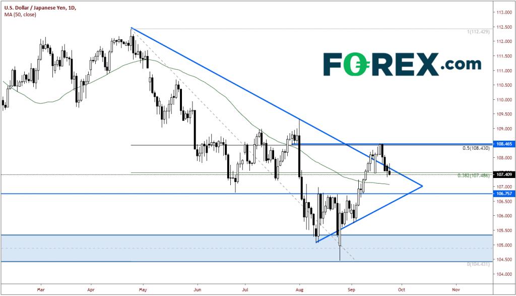 Thị trường forex: Đồ thị USD/JPY