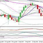 Thị trường forex: Đồ thị AUD/USD