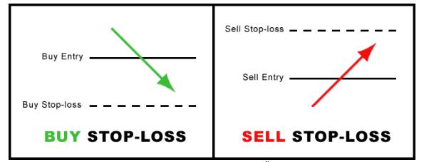 8 loại lệnh cơ bản nhà đầu tư nên biết để tránh mất tiền 7