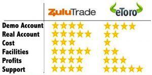 So sánh 2 nền tảng Social Trading trong Forex lớn nhất thế giới: Zulutrade và eToro 4