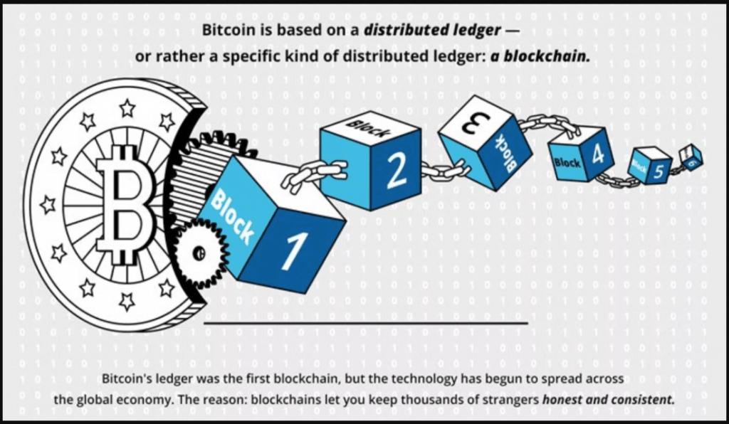 Blockchain là gì ? Hướng dẫn về blockchain chính xác nhất 1