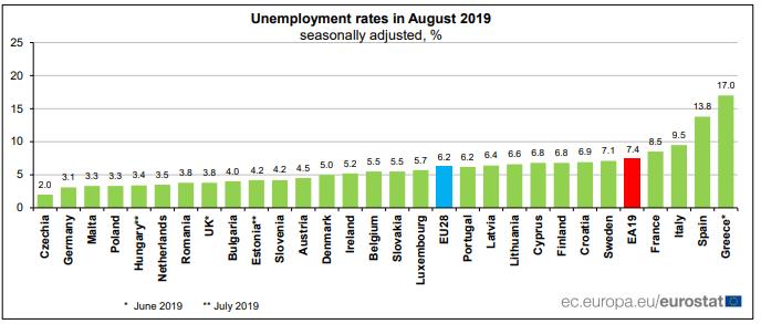 Báo cáo mới nhất về tỷ lệ thất nghiệp của khu vực EUROZONE và EU28 2