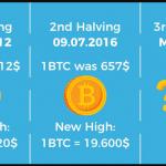 Liệu giá Bitcoin sẽ còn tăng khủng sau đợt Halving vào T5.2020? 1