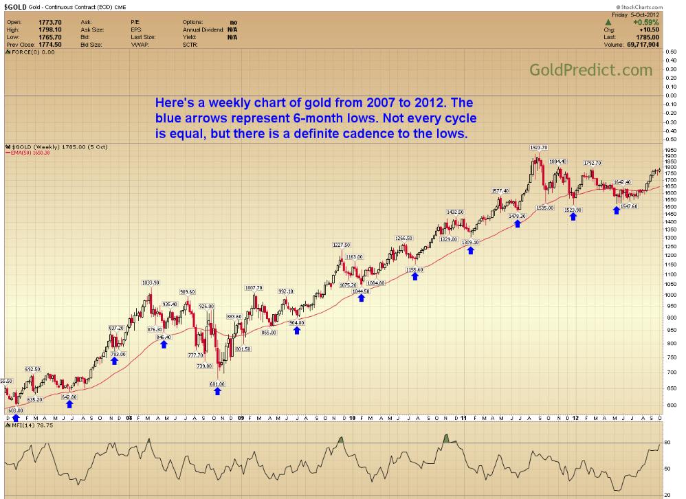 Chu kỳ 6 tháng của thị trường vàng