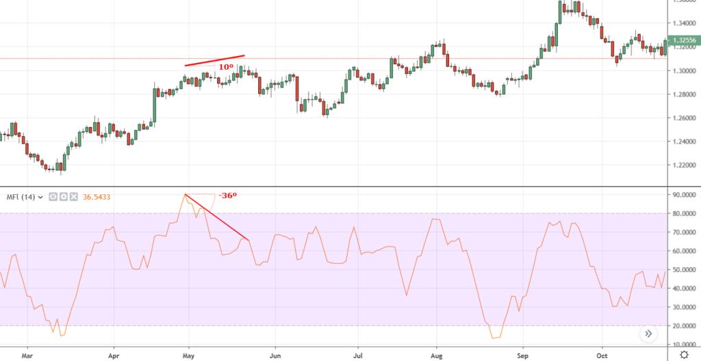 money-flow-index-bearish-divergence-1024x528-4091896